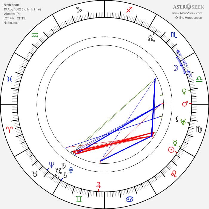 Stefania Betcherowa - Astrology Natal Birth Chart