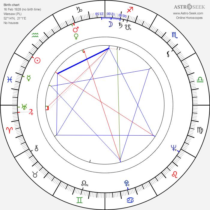 Stefania Iwinska - Astrology Natal Birth Chart