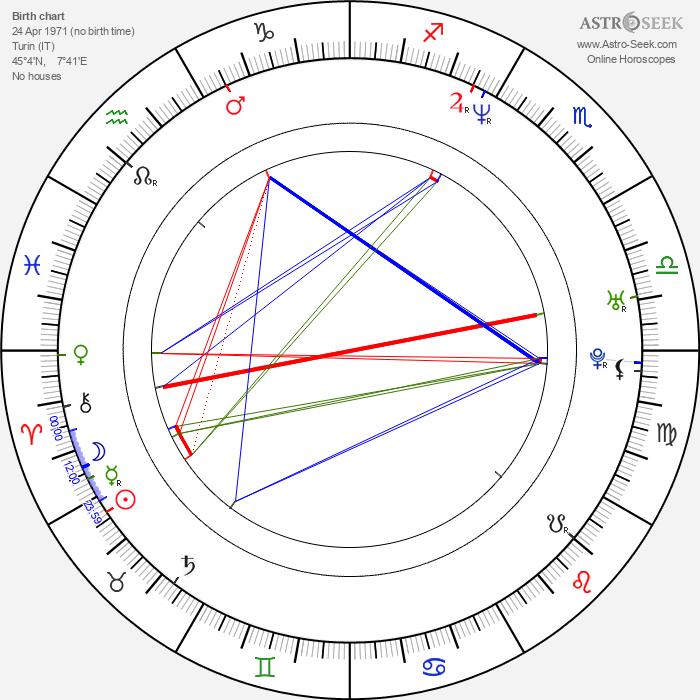 Stefania Rocca - Astrology Natal Birth Chart