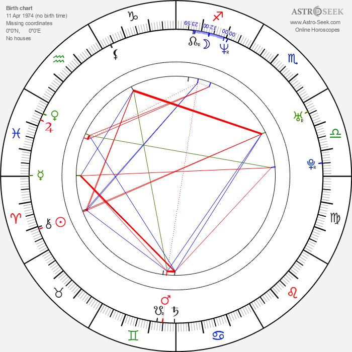 Stefanie Stappenbeck - Astrology Natal Birth Chart