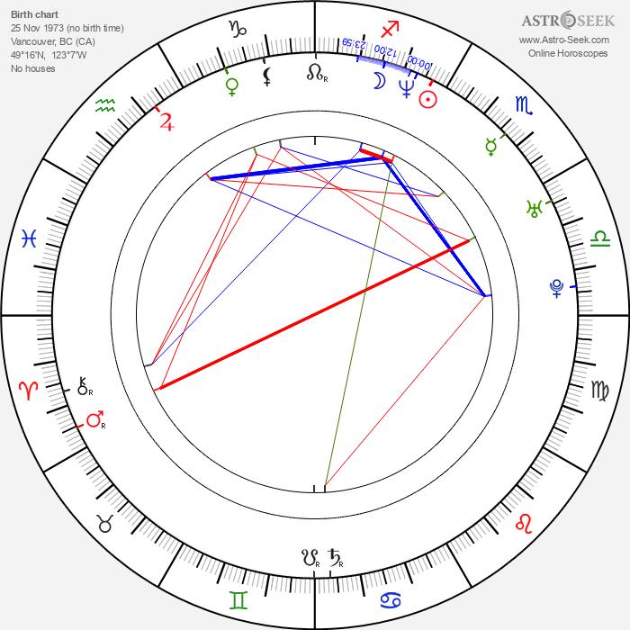 Stefanie von Pfetten - Astrology Natal Birth Chart