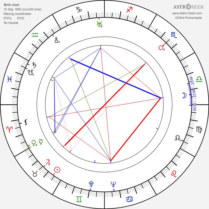 Stefaniya Stanyuta - Astrology Natal Birth Chart