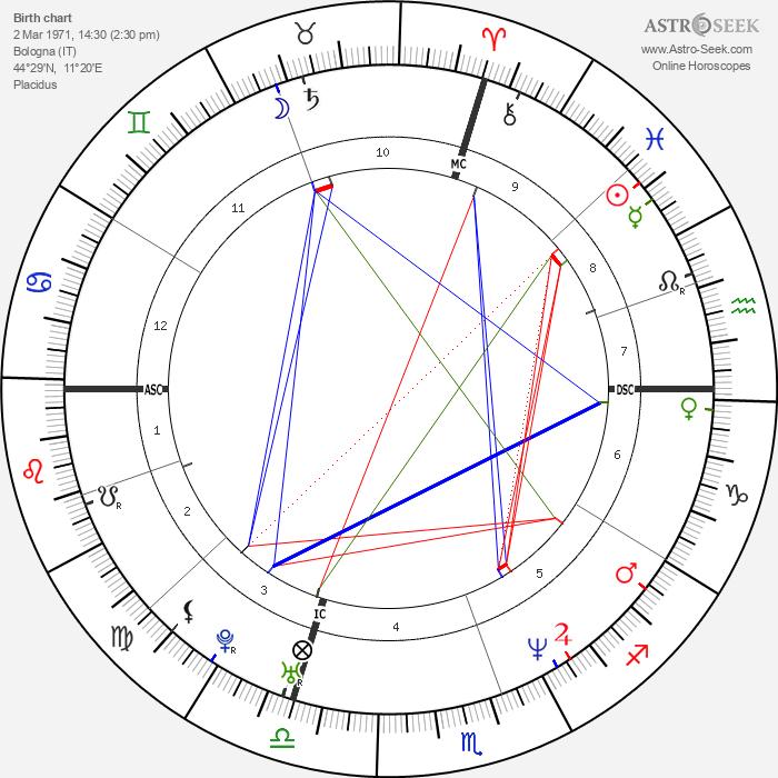 Stefano Accorsi - Astrology Natal Birth Chart