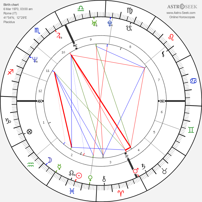 Stefano Battistelli - Astrology Natal Birth Chart
