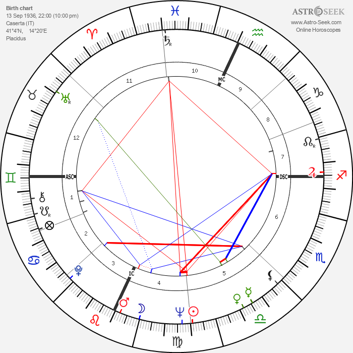 Stefano Della Chiaje - Astrology Natal Birth Chart