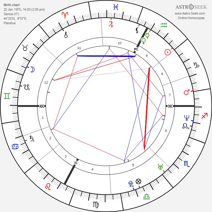 Stefano Diamante - Astrology Natal Birth Chart