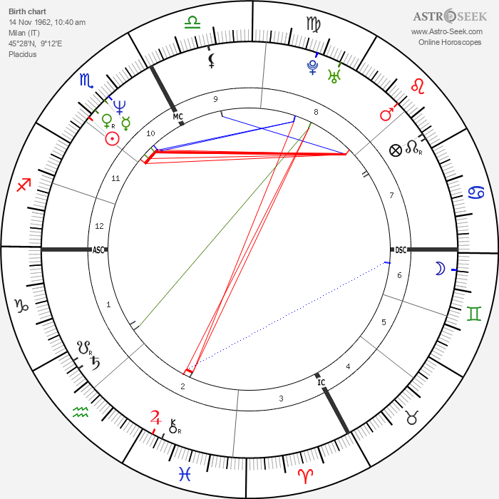 Stefano Gabbana - Astrology Natal Birth Chart