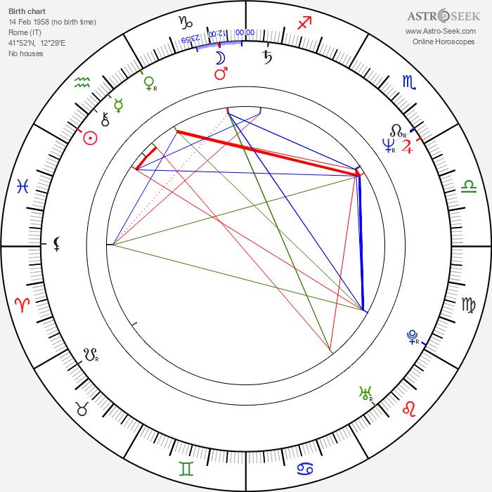 Stefano Masciarelli - Astrology Natal Birth Chart
