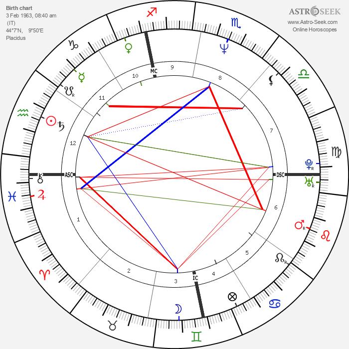 Stefano Mei - Astrology Natal Birth Chart