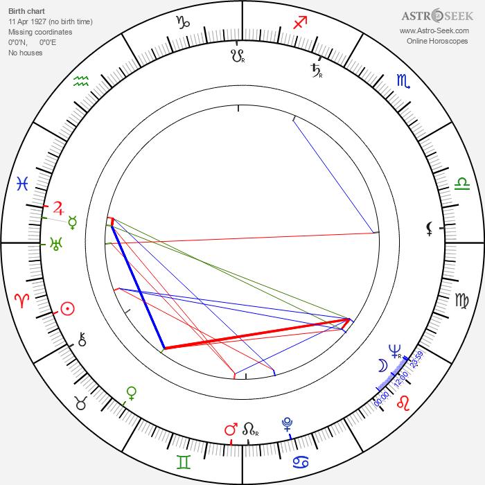 Steffen Zacharias - Astrology Natal Birth Chart