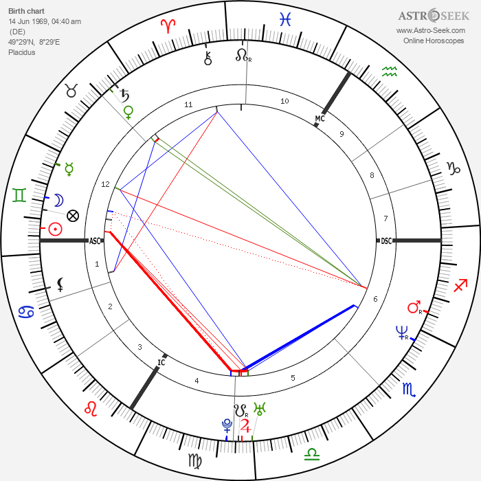 Steffi Graf - Astrology Natal Birth Chart