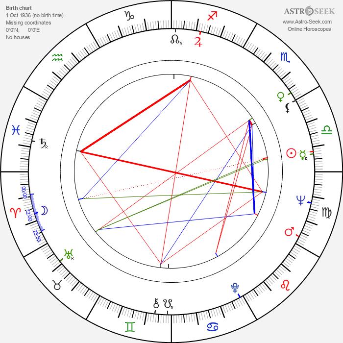 Stella Stevens - Astrology Natal Birth Chart
