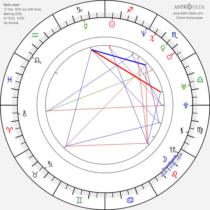 Stella Tennant - Astrology Natal Birth Chart