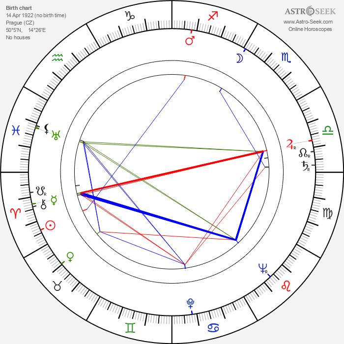 Stella Zázvorková - Astrology Natal Birth Chart