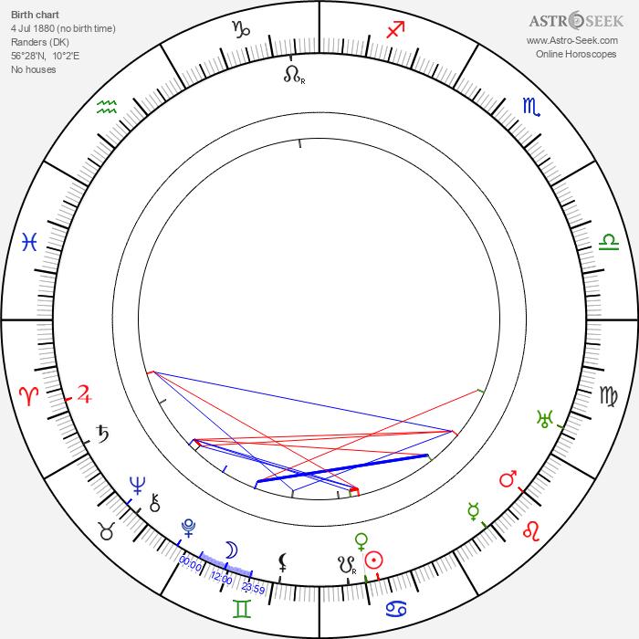 Stellan Rye - Astrology Natal Birth Chart