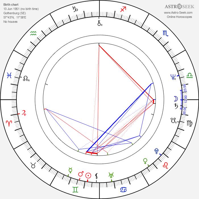 Stellan Skarsgård - Astrology Natal Birth Chart