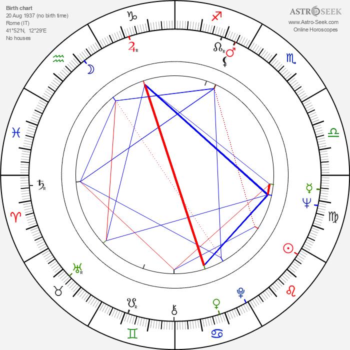 Stelvio Cipriani - Astrology Natal Birth Chart