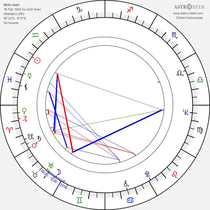 Sten Bramsen - Astrology Natal Birth Chart