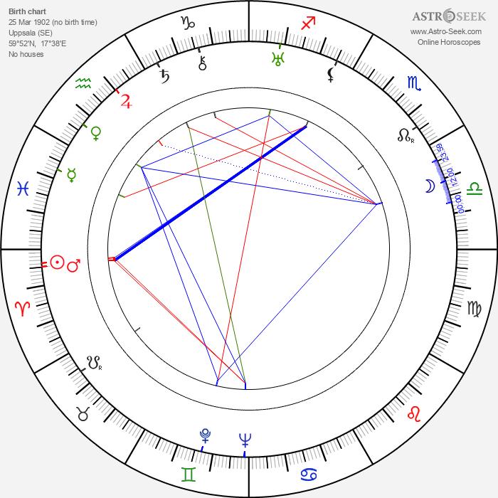 Sten Broman - Astrology Natal Birth Chart