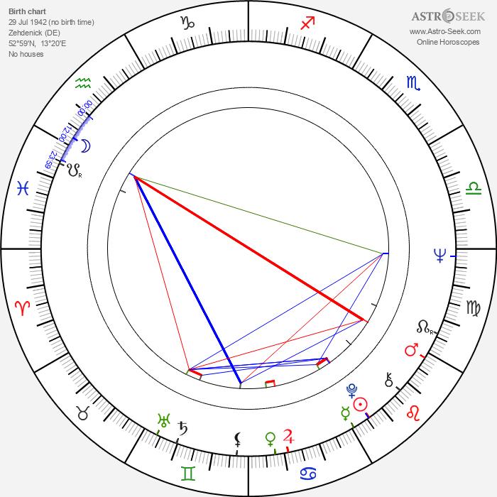 Sten Nadolny - Astrology Natal Birth Chart