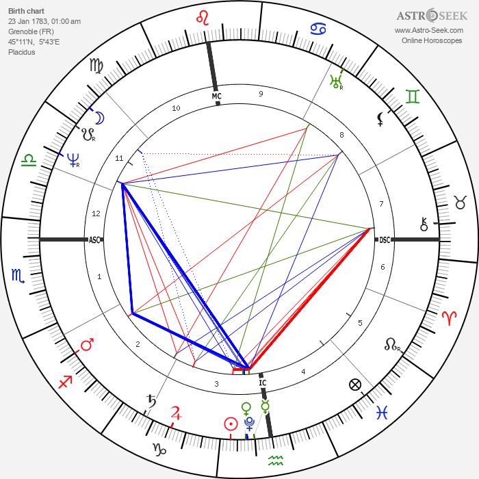 Stendhal - Astrology Natal Birth Chart