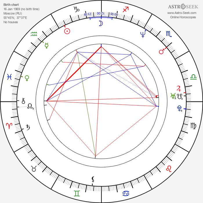 Stepan Biryukov - Astrology Natal Birth Chart