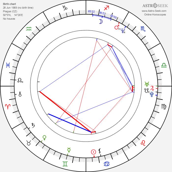 Štěpán Kment - Astrology Natal Birth Chart