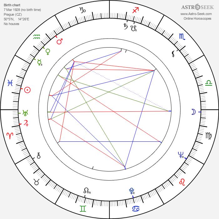 Štěpán Koníček - Astrology Natal Birth Chart