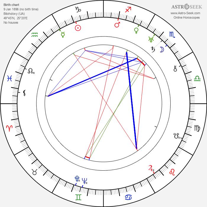 Stepan Shagaida - Astrology Natal Birth Chart