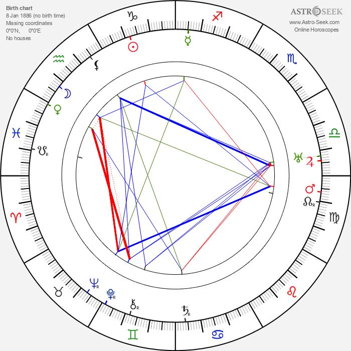 Stepan Shkurat - Astrology Natal Birth Chart