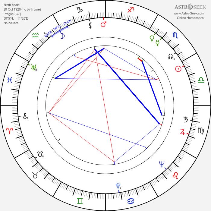 Štěpán Skalský - Astrology Natal Birth Chart