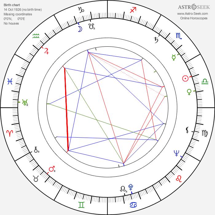 Štěpánka Ranošová - Astrology Natal Birth Chart