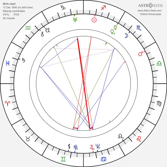 Štěpánka Štěpánová - Astrology Natal Birth Chart