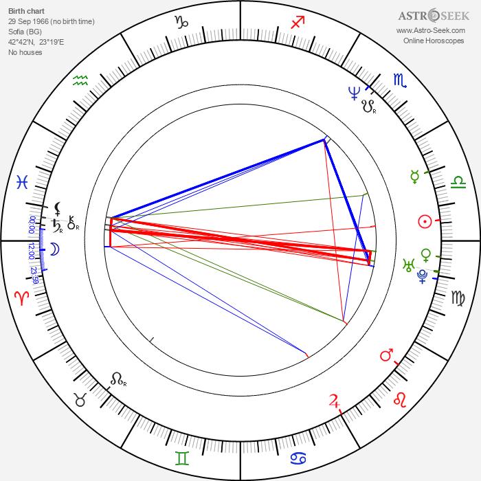 Stephan Komandarev - Astrology Natal Birth Chart