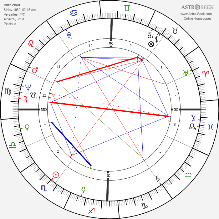 Stéphane Audran - Astrology Natal Birth Chart
