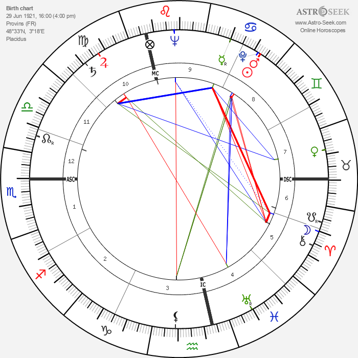 Stéphane Dakoski - Astrology Natal Birth Chart