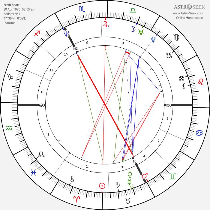 Stephane Dieterich - Astrology Natal Birth Chart