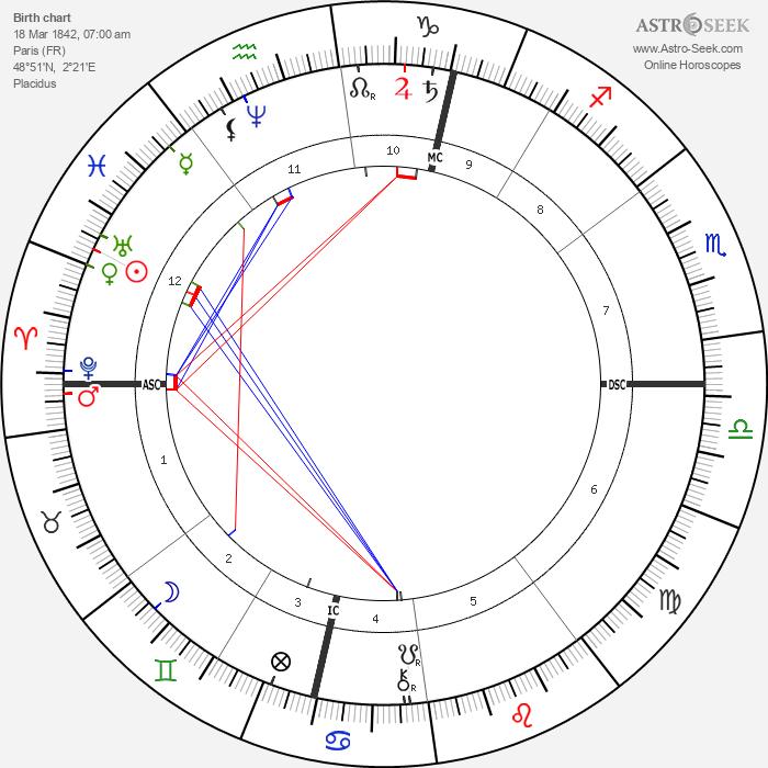 Stéphane Mallarmé - Astrology Natal Birth Chart