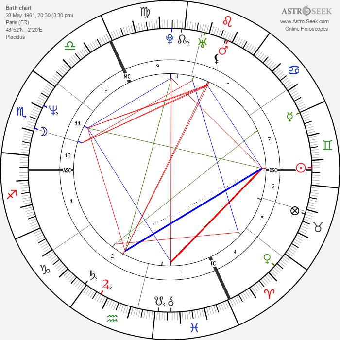 Stephane Violet - Astrology Natal Birth Chart
