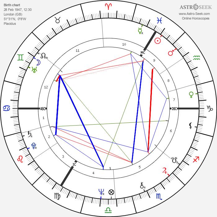 Stephanie Beacham - Astrology Natal Birth Chart
