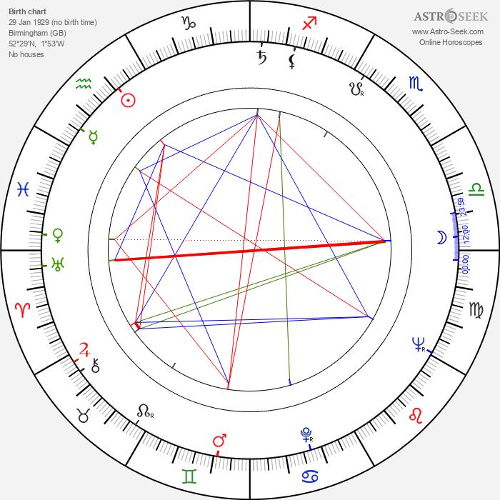Stephanie Bidmead - Astrology Natal Birth Chart