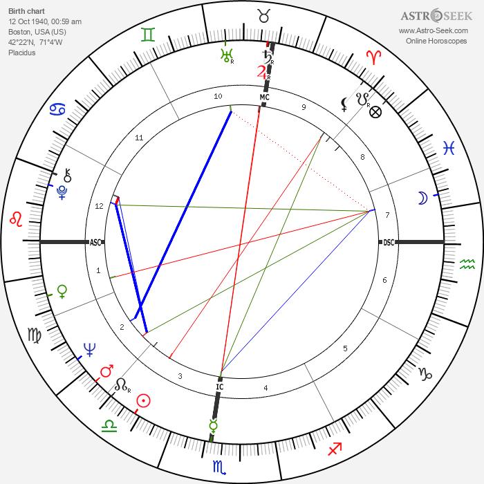 Stephanie Bryan - Astrology Natal Birth Chart
