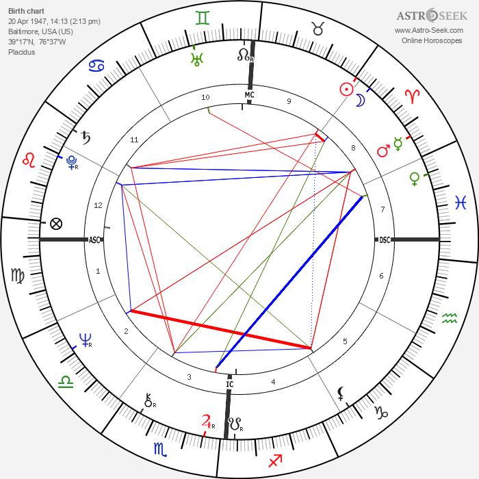 Stephanie Buffington - Astrology Natal Birth Chart