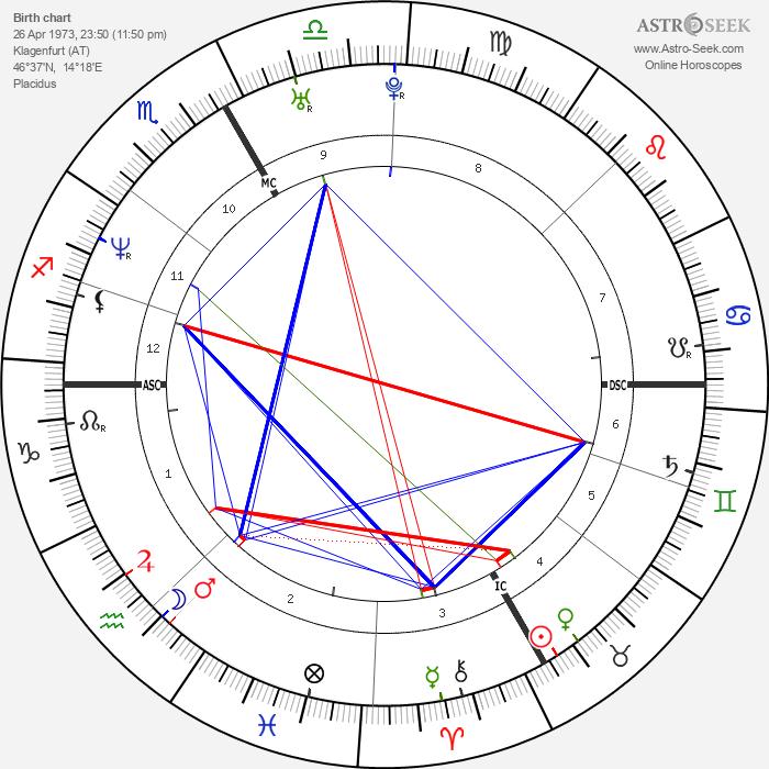 Stephanie Graf - Astrology Natal Birth Chart