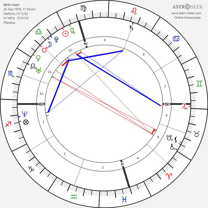 Stephanie McMahon - Astrology Natal Birth Chart