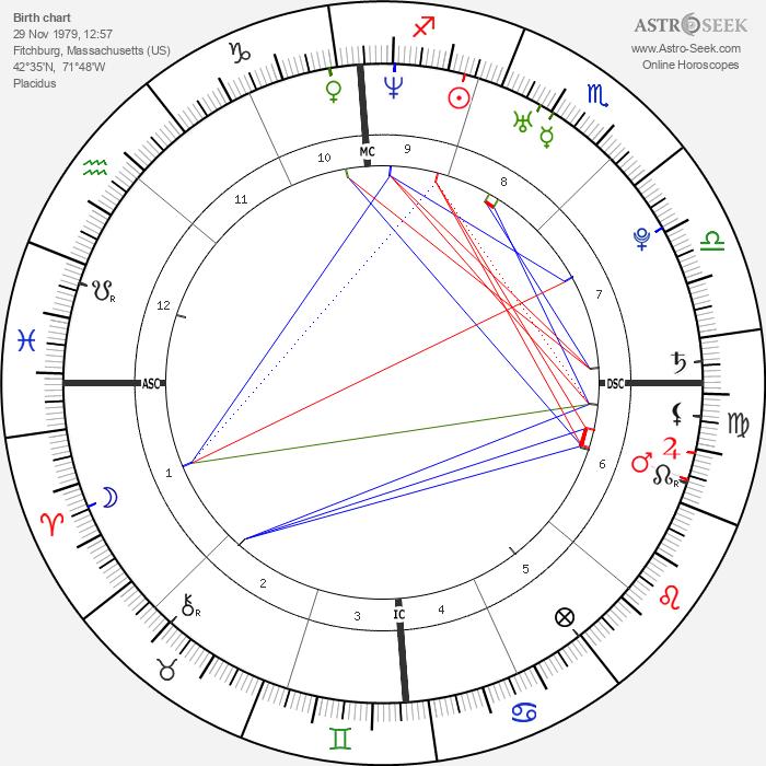 Stephanie Santerre - Astrology Natal Birth Chart