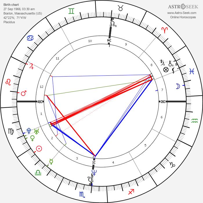 Stephanie Wilson - Astrology Natal Birth Chart