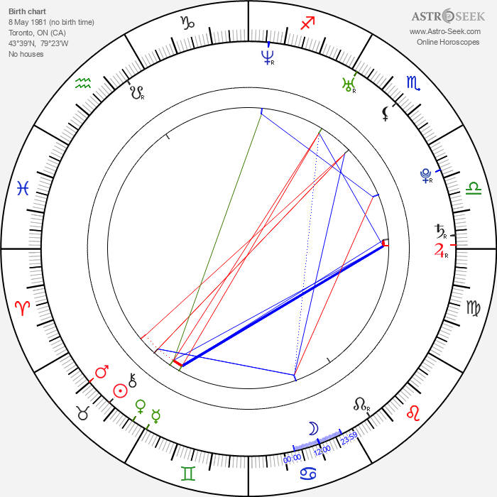 Stephen Amell - Astrology Natal Birth Chart