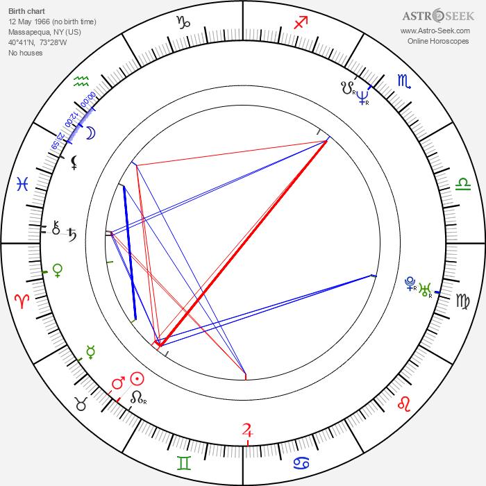 Stephen Baldwin - Astrology Natal Birth Chart