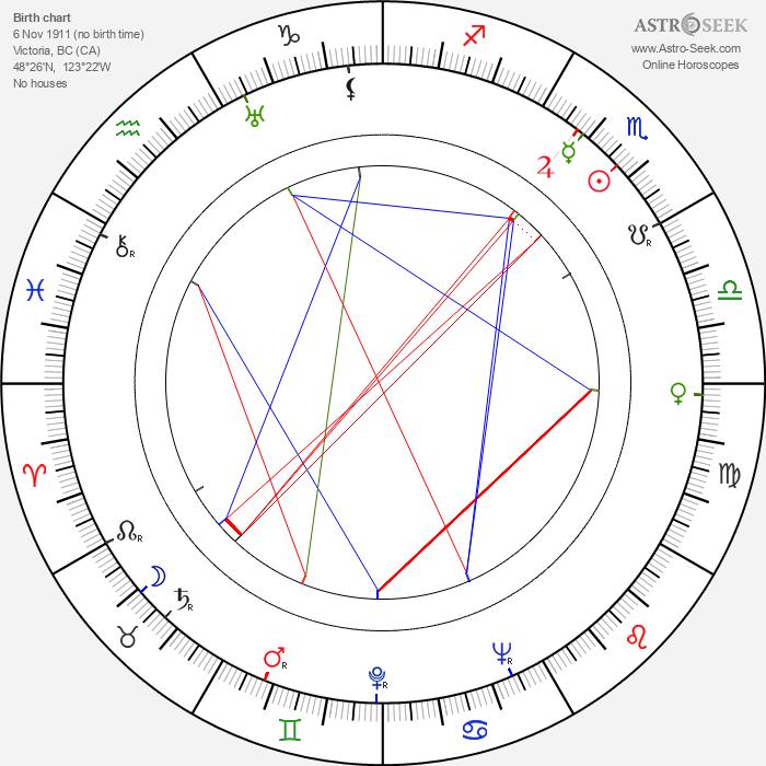 Stephen Bosustow - Astrology Natal Birth Chart